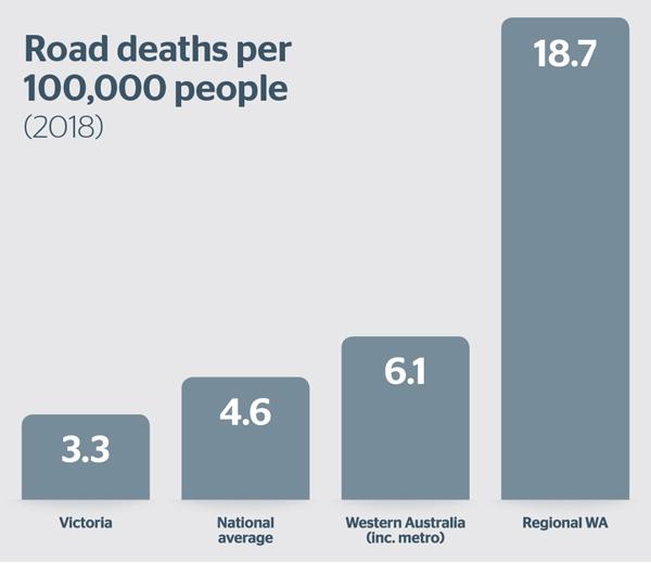 Regional Road Deaths per 100.000 people